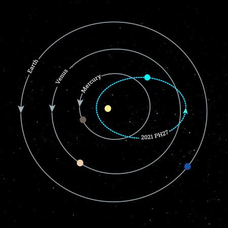 fastest-orbiting asteroid